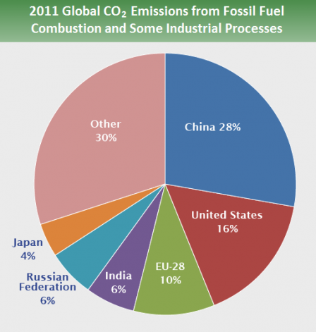 Greenhouse Gases Part Iii Global Emissions By