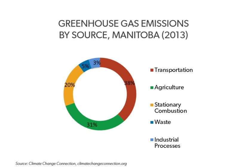 Greenhouse Gas Emissions By Source - Manitoba