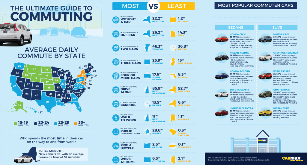 A CarMax Infographic : The Ultimate Guide To Commuting