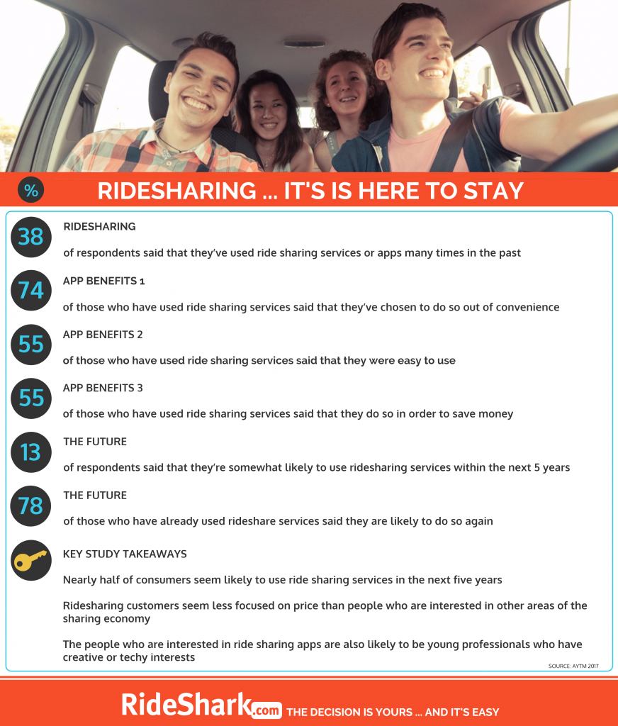 Ridesharing Is Very Much Here To Stay