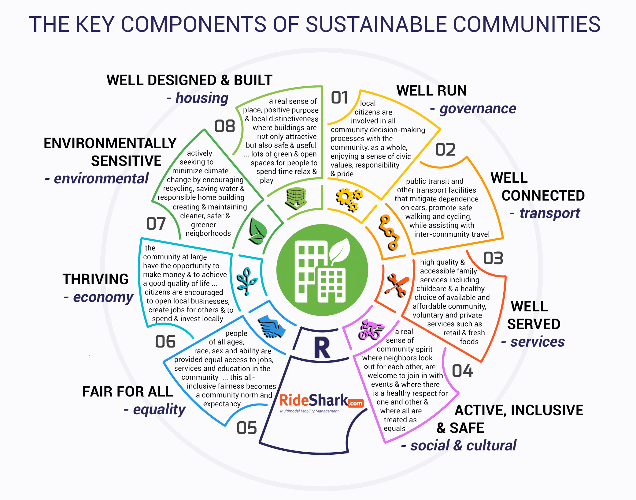 The Key Components Of Sustainable Communities
